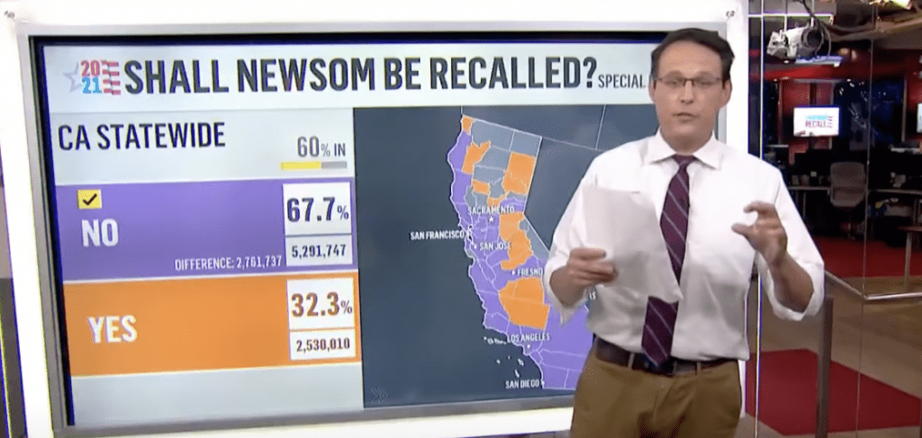 BREAKING: Newsom survives recall election, will remain California Governor